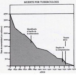 la falsa vacuna contra tuberculosis