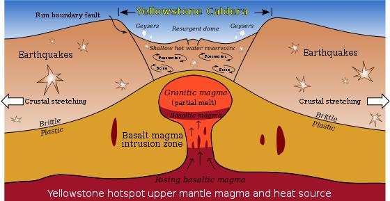 Resultado de imagen de caldera de yellowstone erupcion